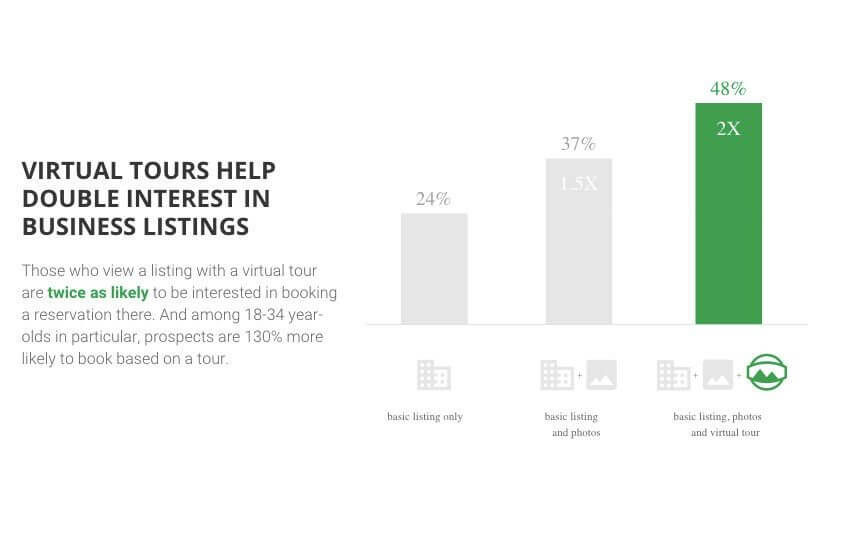 virtual tours help double interest in business listings
