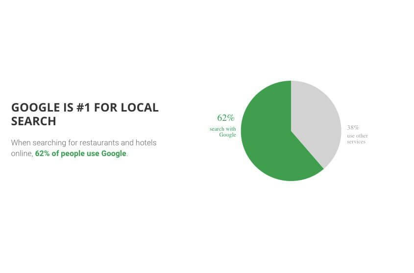 google is #1 for local search